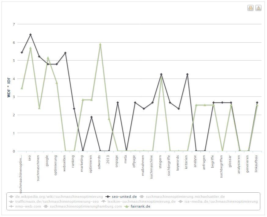 WDF*IDF Vergleich von Domains