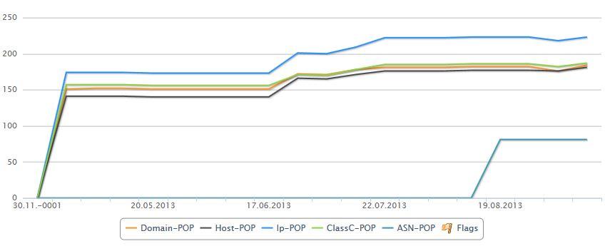 XOVI Backlink Schnellanalyse Grafik