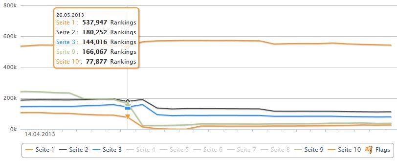 rankingverteilung-wikipedia-top-100-verteilung-zeitlich-zoom
