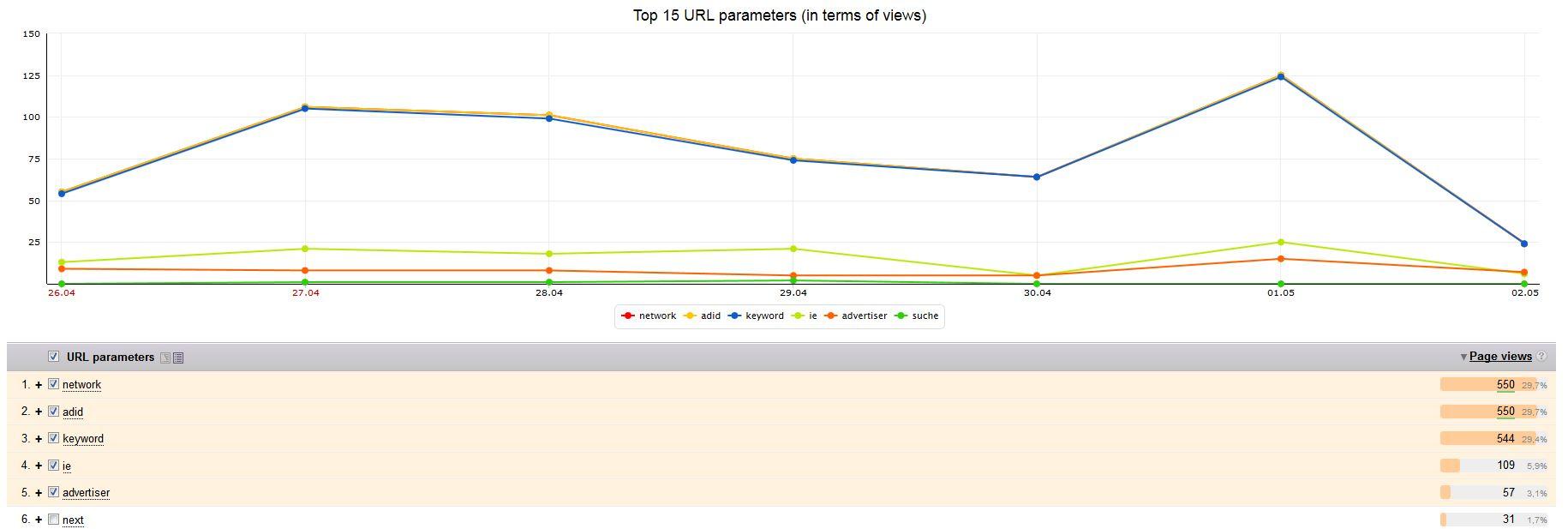 Yandex Metrica URL Parameter
