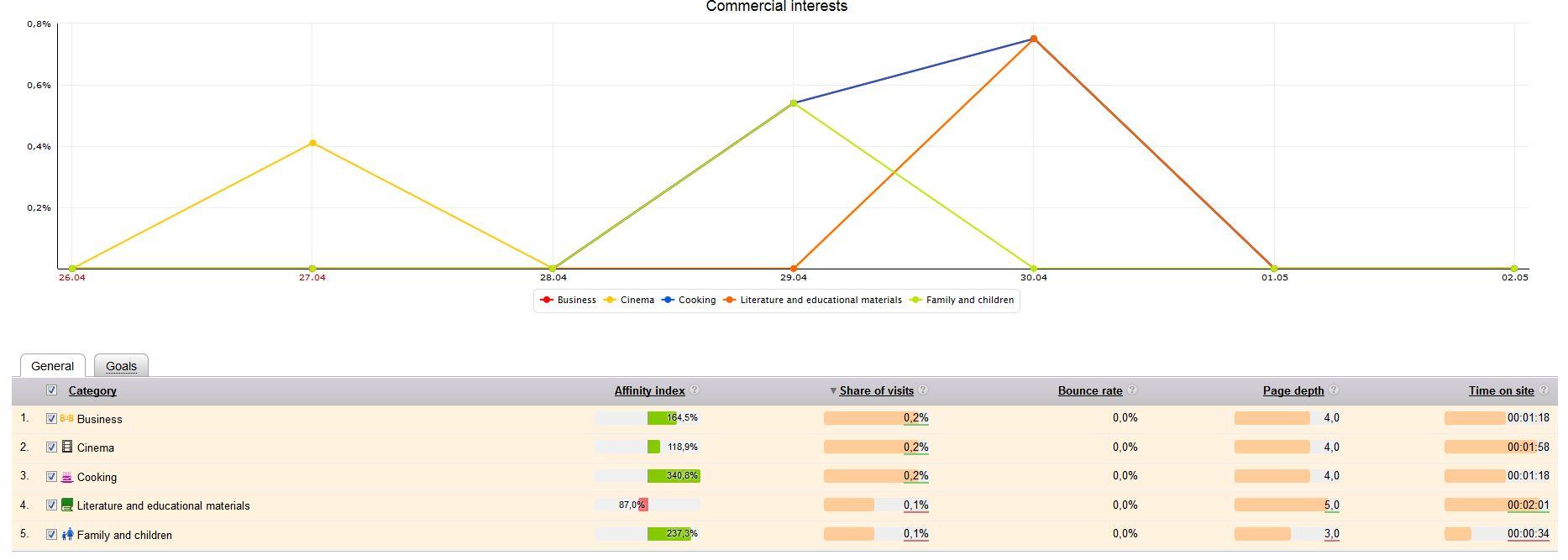 Yandex Metrica - Typisierung der Besucher