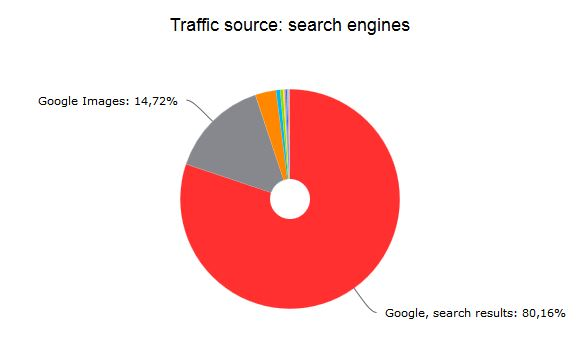 Yandex Metrica Suchmaschinenverteilung
