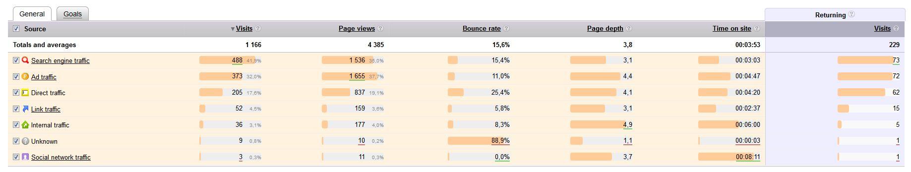 Yandex Metrica Tabelle für Traffic