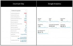 Vergleich Count-Per-Day vs. Google Analytics   Besucher gesamt