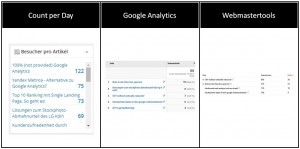 Count per Day vs. Google Analytics | Besucher pro Artikel