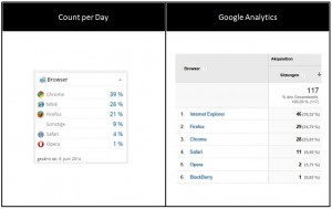 Count per Day vs Google Analytics | Browser