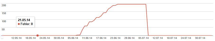 302-Fehler Count per Day | Webmastertools