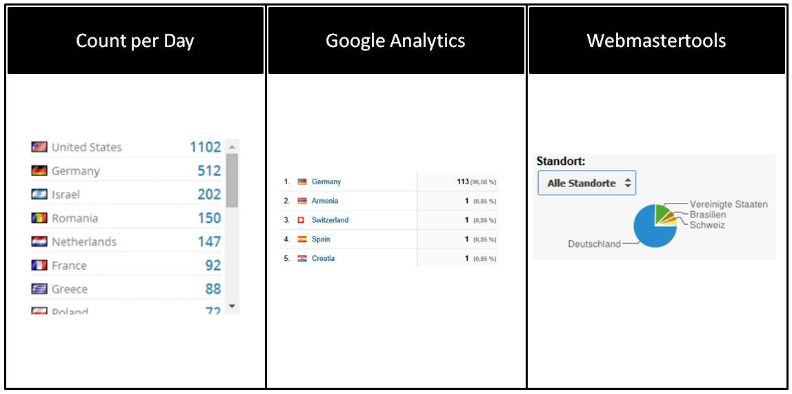 Count per Day vs. Analytics | Seitenaufrufe pro Land