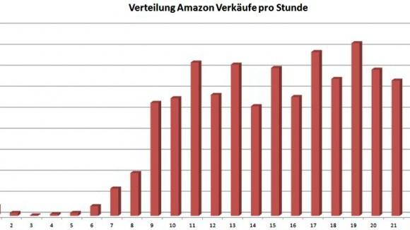 Verteilung Amazon Verkäufe pro Stunde