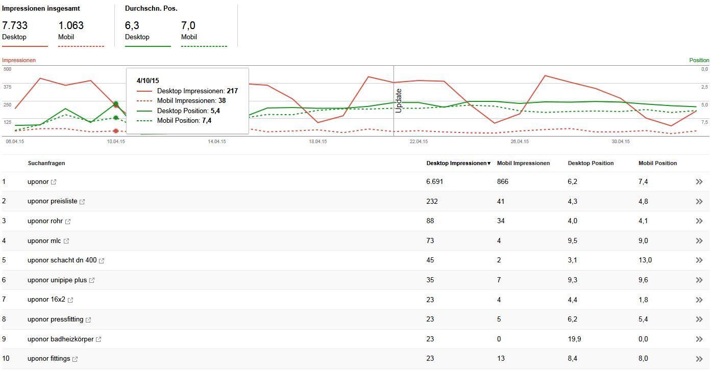Brandsearch Mobile vs. Desktop im Zeitvergleich