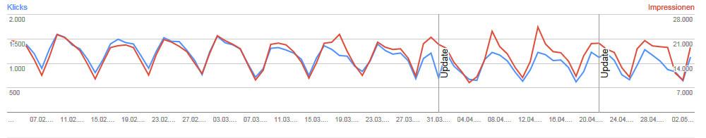 Suchanalyse WMT Impressions vs. Klicks