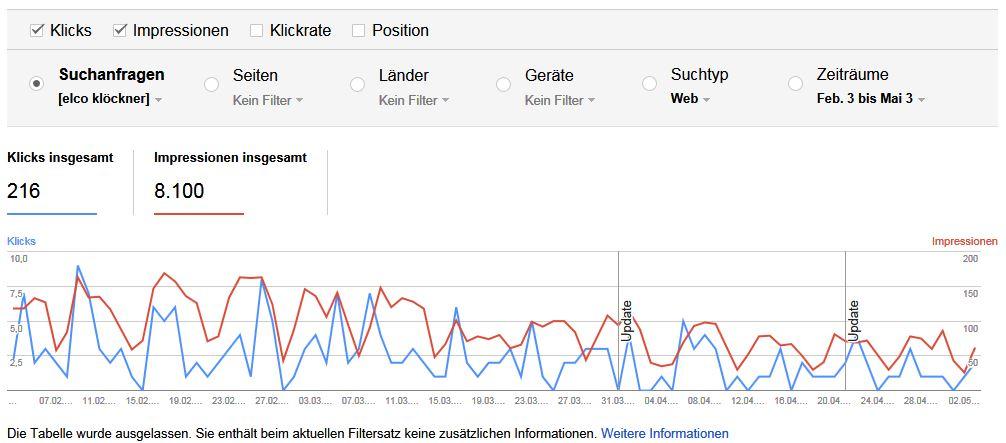 Suchanalyse WMT Filter für Suchanfragen