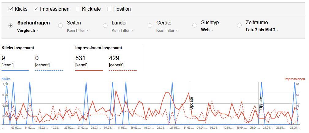 Suchanalyse WMT Filter für Suchanfragen als Vergleich
