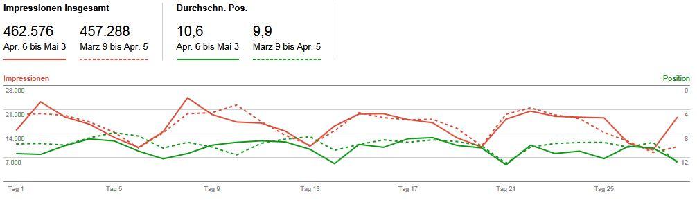 Suchanalyse WMT Filter im Zeitvergleich